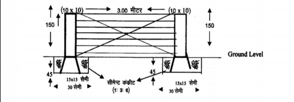 राजस्थान तारबंदी सब्सिडी योजना